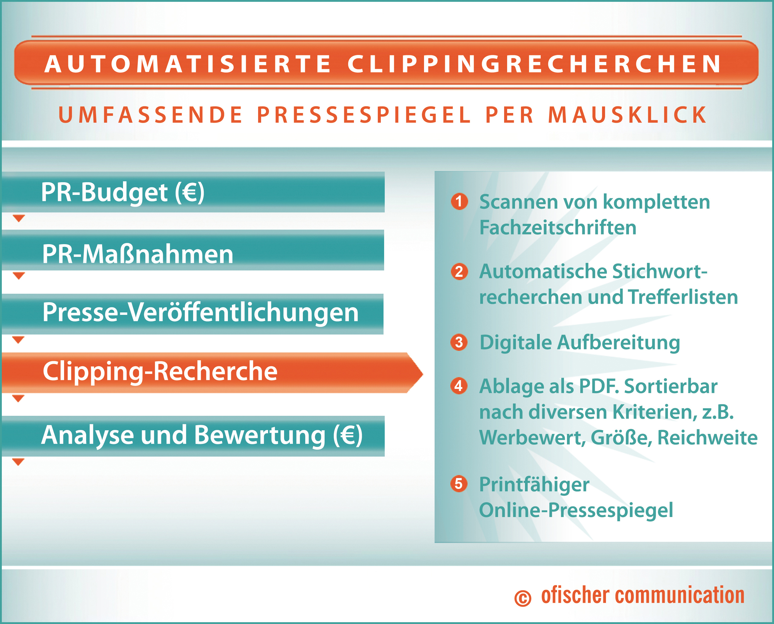 Automatisierte Clippingrecherche: umfassende Pressespiegel für Ihr Unternehmen!