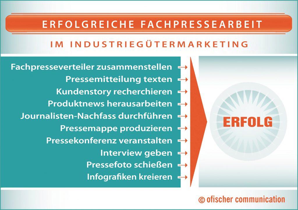 Erfolgreiche Fachpressearbeit im Industriegütermarketing
