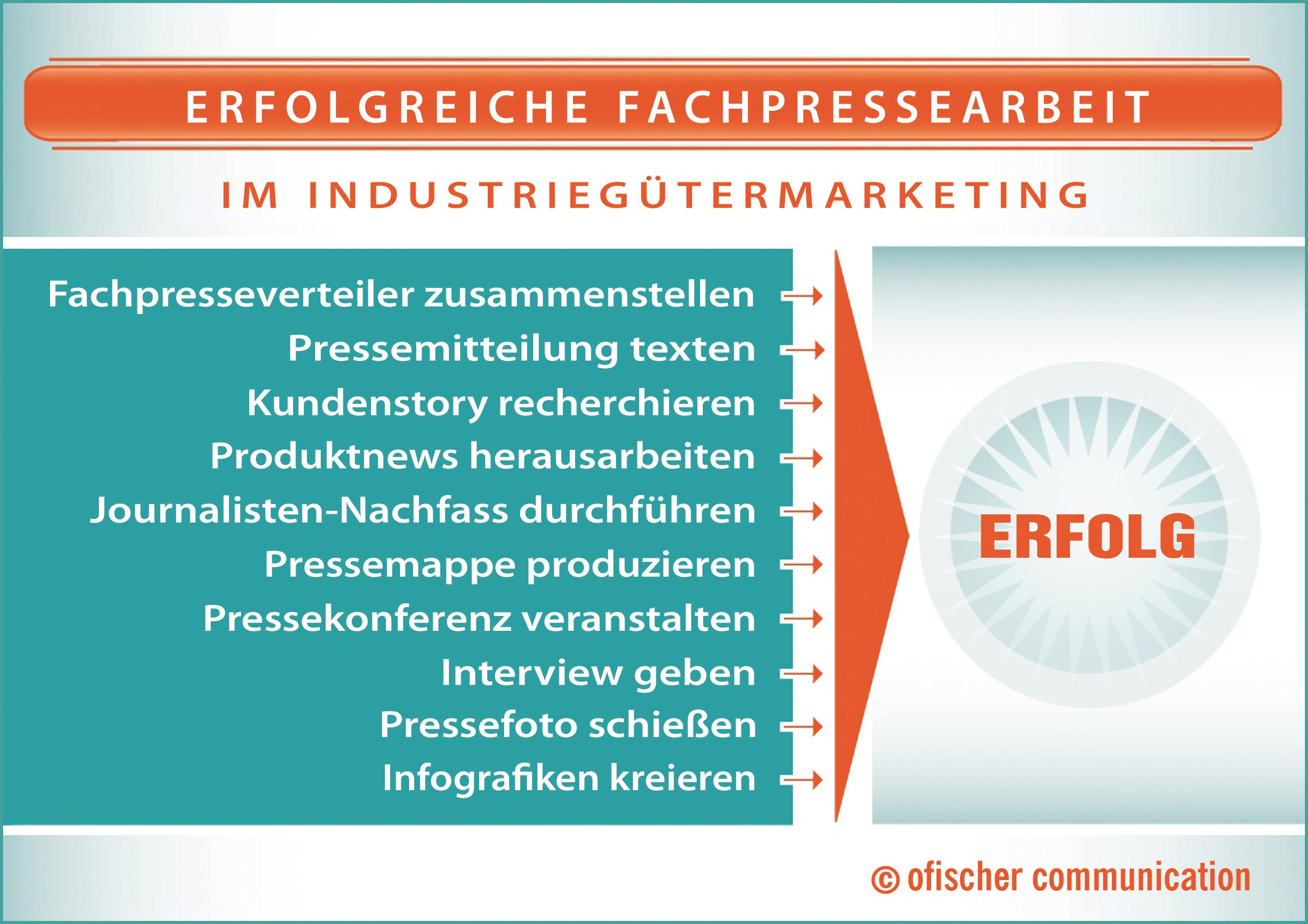Die wichtigsten Tools für eine erfolgreiche Fachpressearbeit im Industriegütermarketing: Fachpresseverteiler, Pressemitteilung, Recherche, Journalisten-Nachfass, Pressemappe, Pressekonferenz, Pressefoto und Infografik.