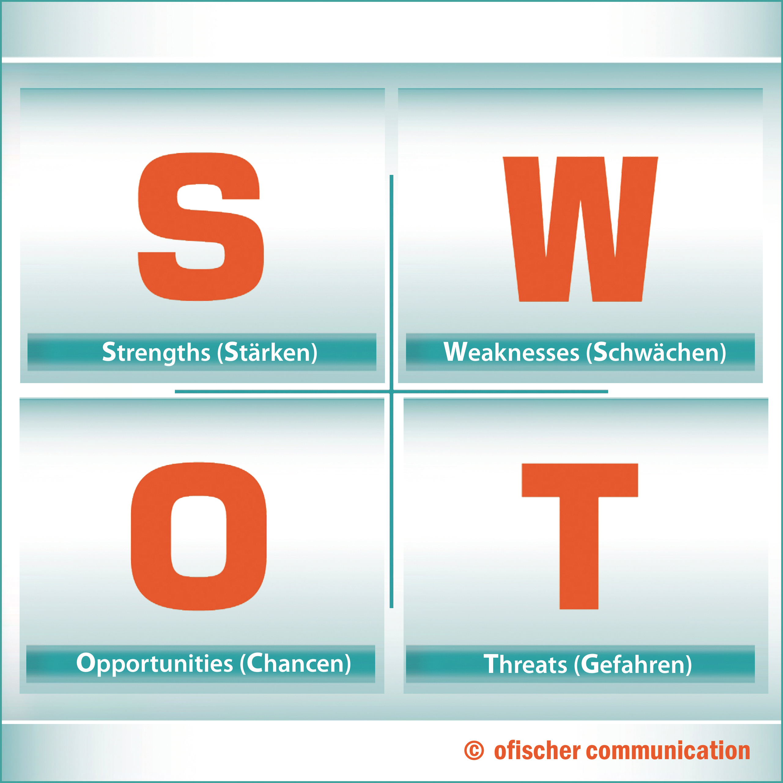 SWOT-Analyse in der b2b-Marketingstrategie: Strengths (Stärken), Weaknesses (Schwächen), Opportunities (Chancen), Threats (Gefahren).
