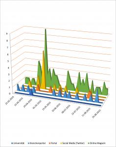 Infografik: Verteilung der Veröffentlichungen über die Zeit