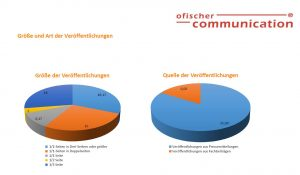 Infografik Monitoring von Fachpressemitteilungen: Größe und Art der Veröffentlichungen