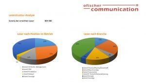 Infografik Leserstrukturanalyse nach Position und Branche