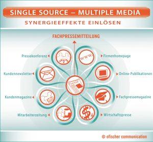 Mit dem Single Source-Multiple Media-Prinzip können Unternehmen einen Synergiestrudel erzeugen, so den Aufwand in der Unternehmenskommunikation verringern und den Output maximieren.