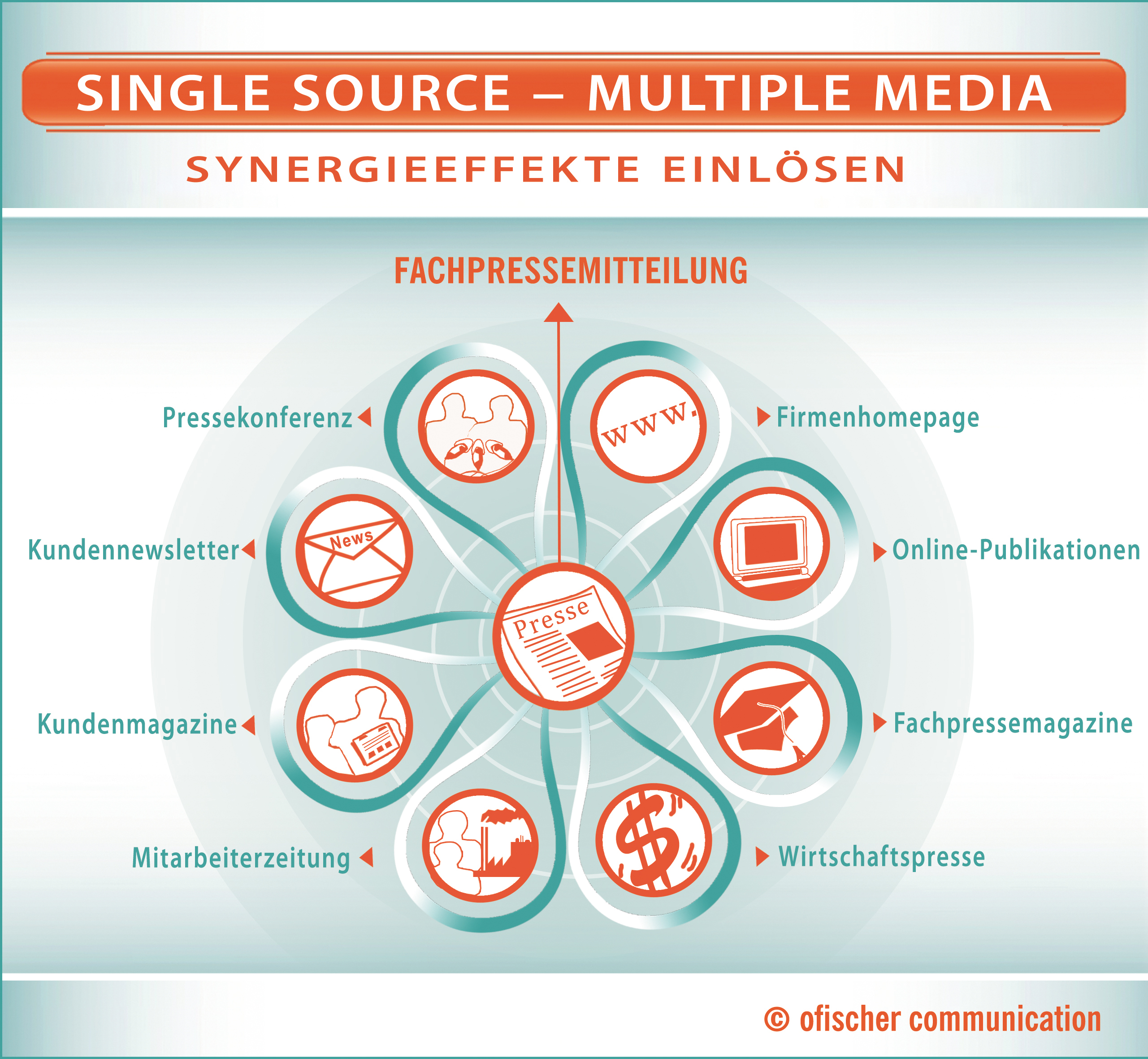 Single Source - Multiple Media - Synergieeffekte einlösen