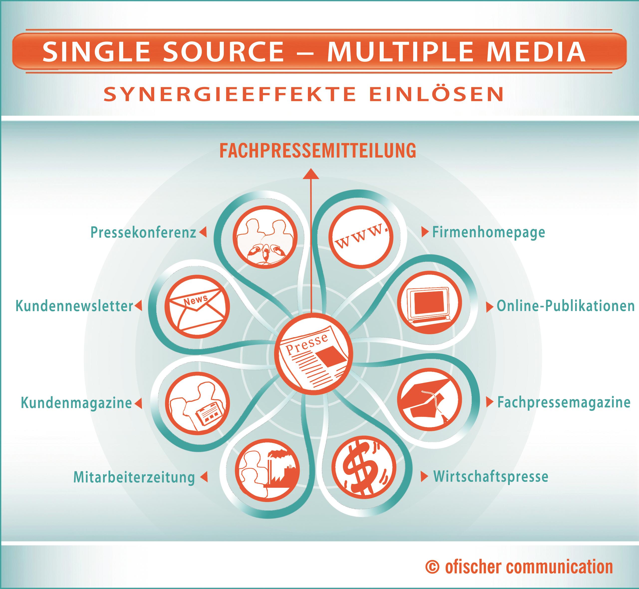 """Effiziente Nutzung der medialen Inhalte nach dem Prinzip """"Single Source – Multiple Media"""": Ein Thema erscheint in allen Medien – von der Fachzeitschrift bis zum Kundennewsletter."""
