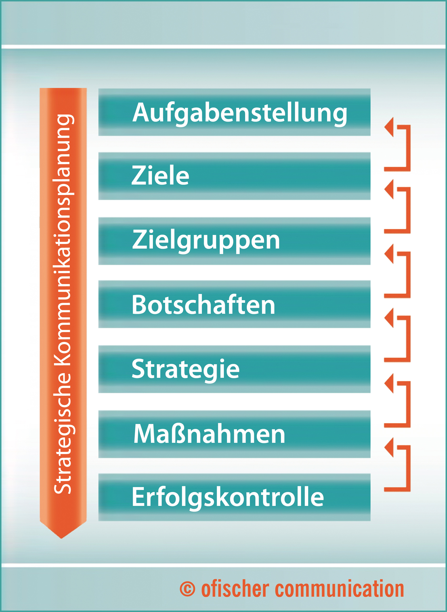 Elemente strategischer b2b-Marketingplanung und Marketingstrategien.