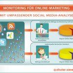 Onlinemonitoring: Wie denkt das Internet eigentlich über mein Unternehmen?