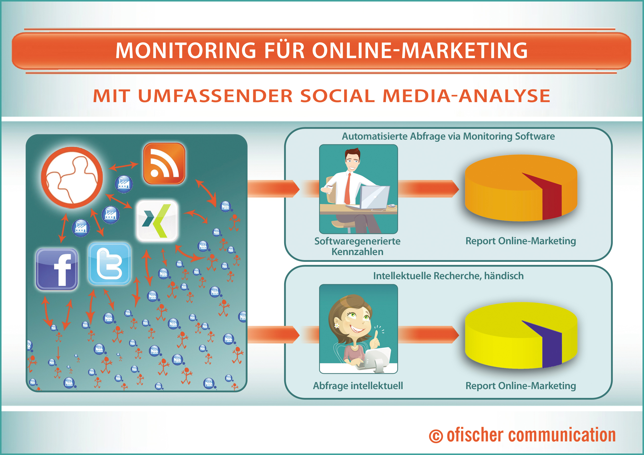 Monitoring für Online-Marketing und Online-PR. Mit umfassender Social Media-Analyse.