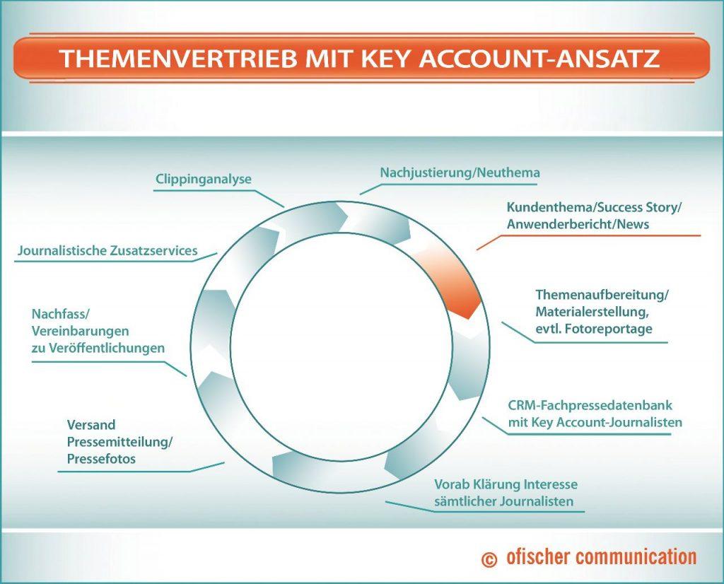Themenvertrieb mit Key Account-Ansatz: Journalisten überzeugen, Veröffentlichung vereinbaren.