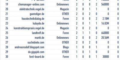 Screenshot von Tabelle zur Messung von Beiträgen im Social Media.