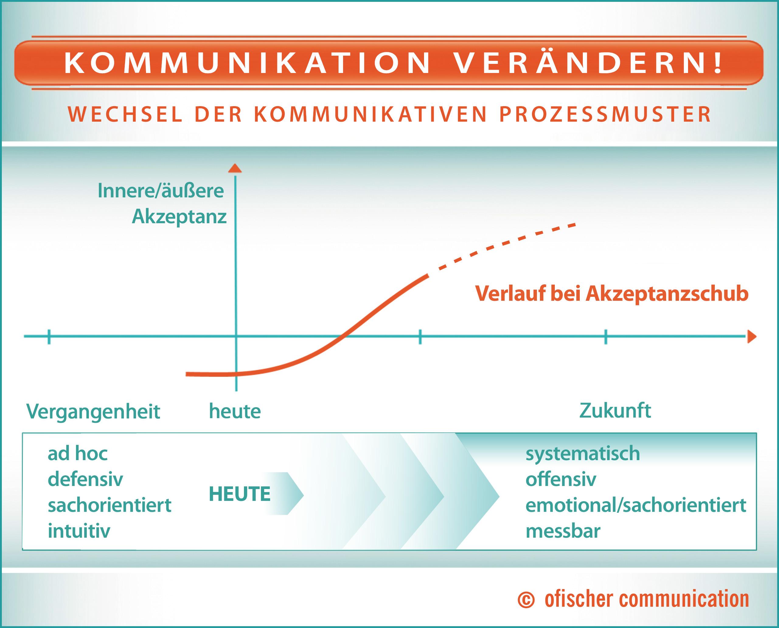 Wechsel der kommunikativen Prozessmuster: vom hektisch getriebenen Ad hoc-Vorgehen zum geplanten, messbaren Marketingkonzept.