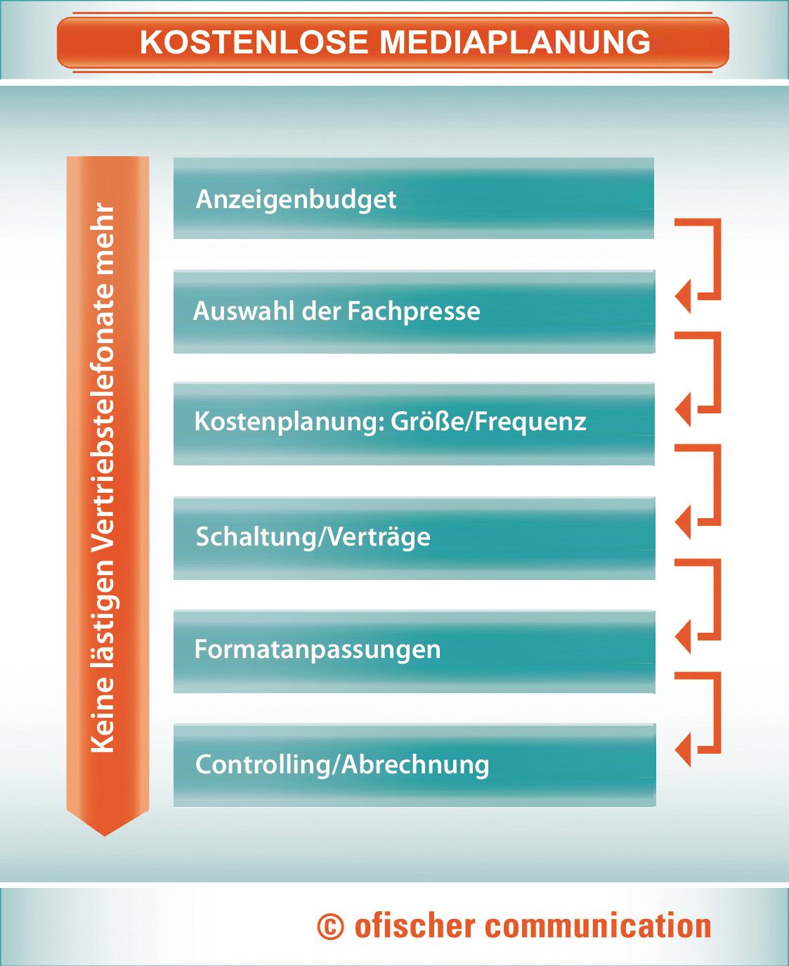 Mediaplanung mit großer Reichweite = viele neue Kunden! Ihre Agentur für Mediaplanung übernimmt optimale Platzierung von Anzeigen in der Industrie-Fachpresse und Finanztiteln.