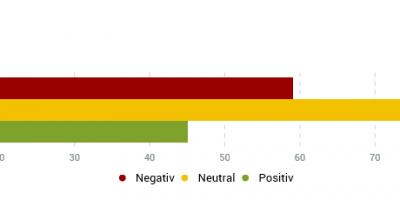 Infografik: Marketing Intelligence liefert Auskunft über Tonalität von Onlinebeiträgen.