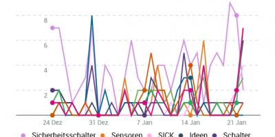 Diagramm zur Auswertung von Marketing-Themen, Keywords und Wettbewerber-Nennungen.