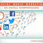 Fachartikel Social Media im b2b