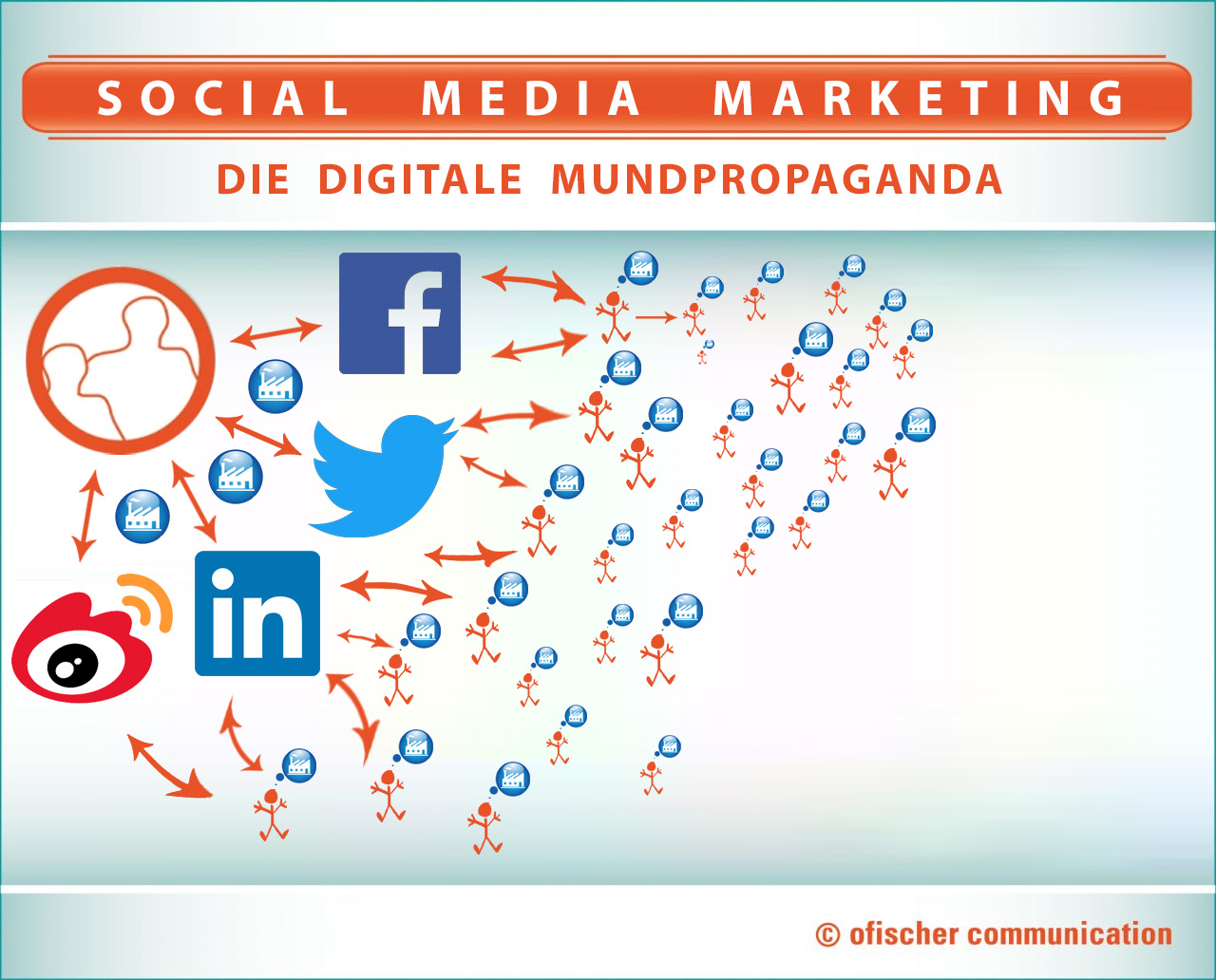 Agentur für Social Media Marketing im b2b