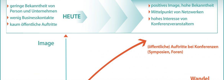 Infografik Speaker Opportunities: positives Image, hohe Bekanntheit durch Auftritte bei Konferenzen