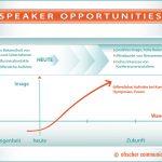 Imagegewinn durch Speaker Opportunities und Executive Positioning