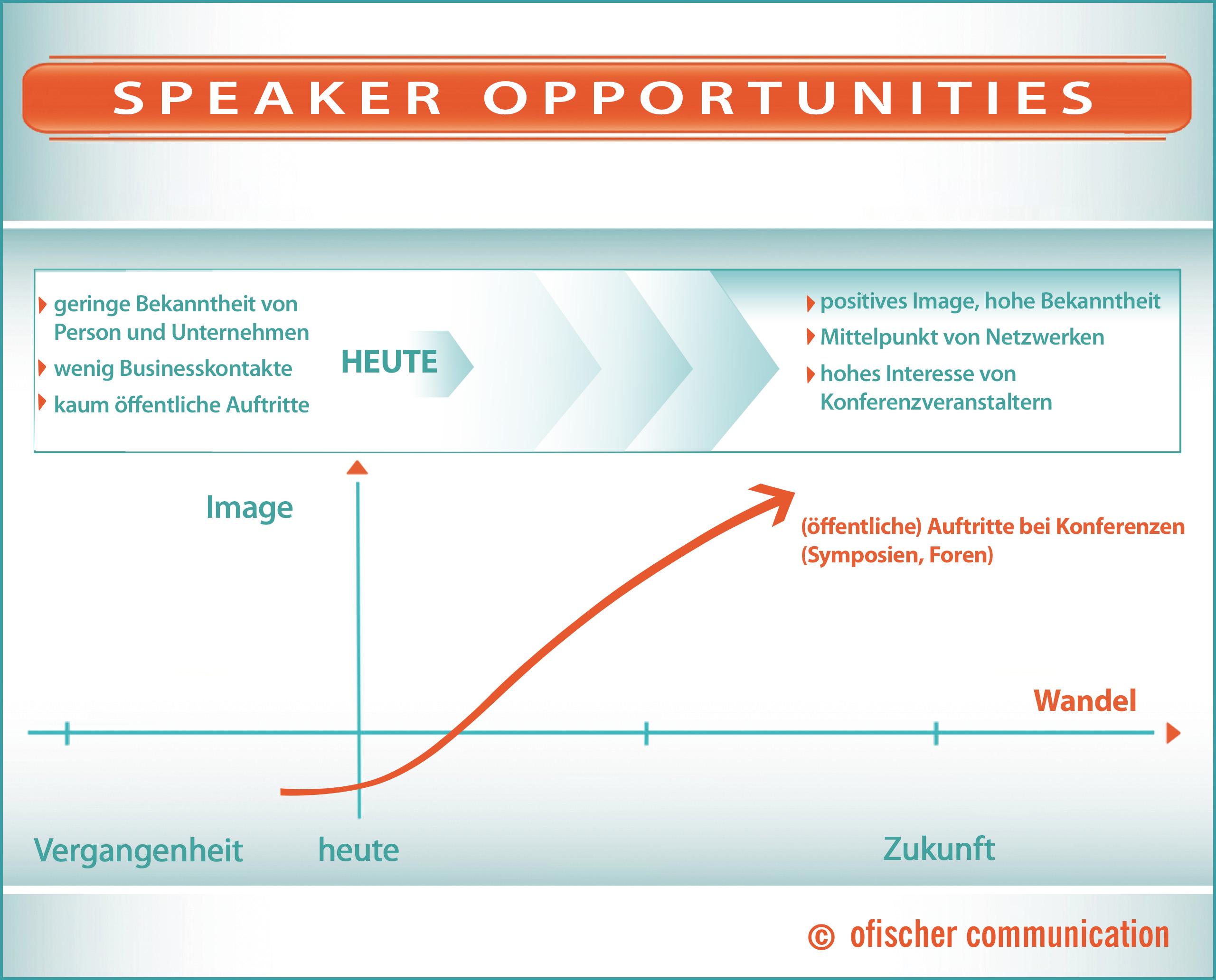 Positive Wahrnehmung durch Speaker Opportunities und Executive Positioning: Nutzung internationaler Fachkonferenzen und Wirtschaftskonferenzen als Plattform zur Imagesteigerung für den Redner und sein Unternehmen.