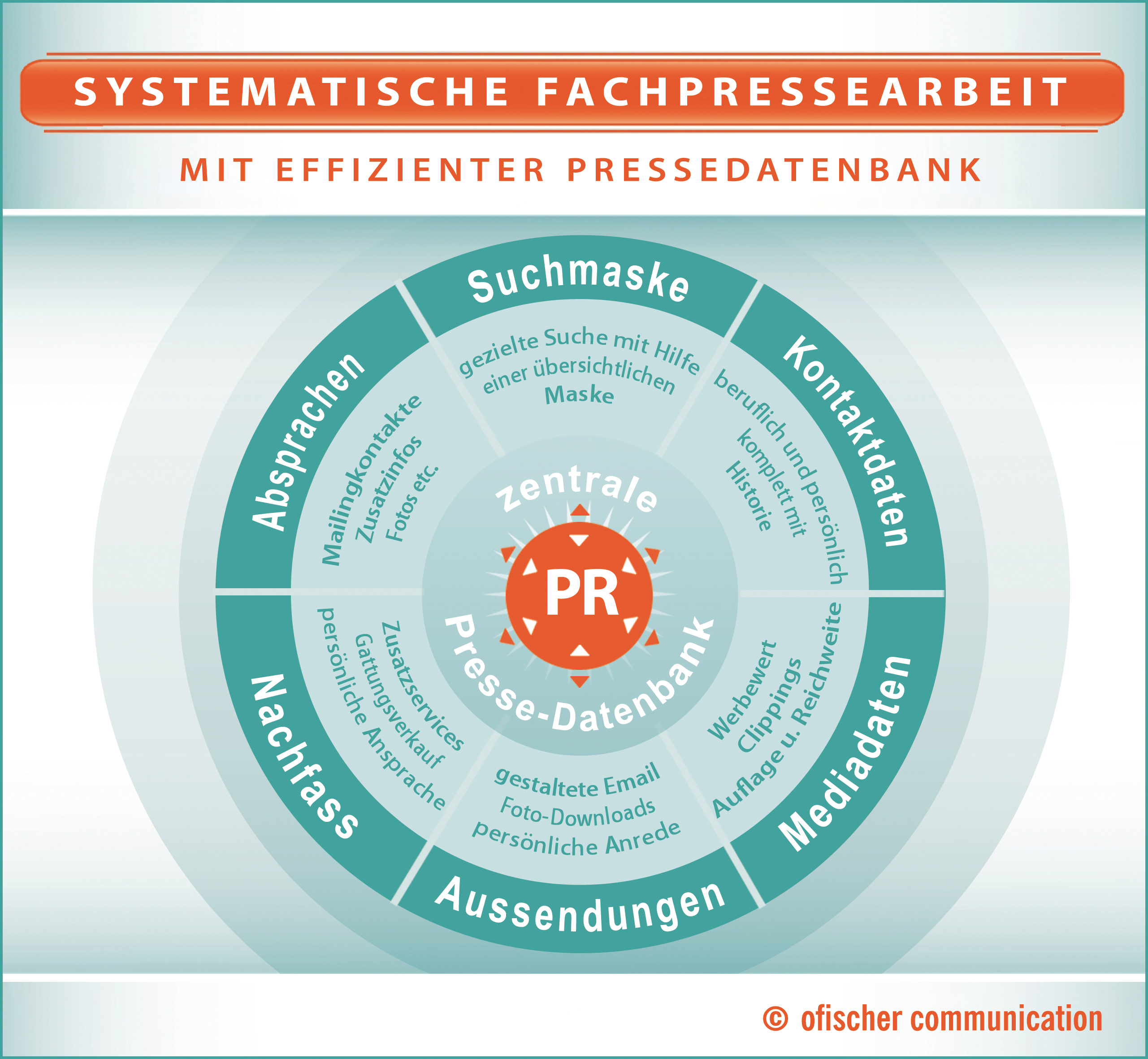 Customized Presseverteiler/ Fachpresseverteiler: zentrale Datenhaltung und zielgenaue Medienansprache für Pressekontakte.