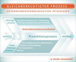 Nur wenn die Unternehmensführung anerkennt, dass die Unternehmenskommunikation als gleichberechtigter Prozess neben etwa Vertrieb und Controlling zu betrachten ist, lassen sich moderne Managementmethoden erfolgreich anwenden.