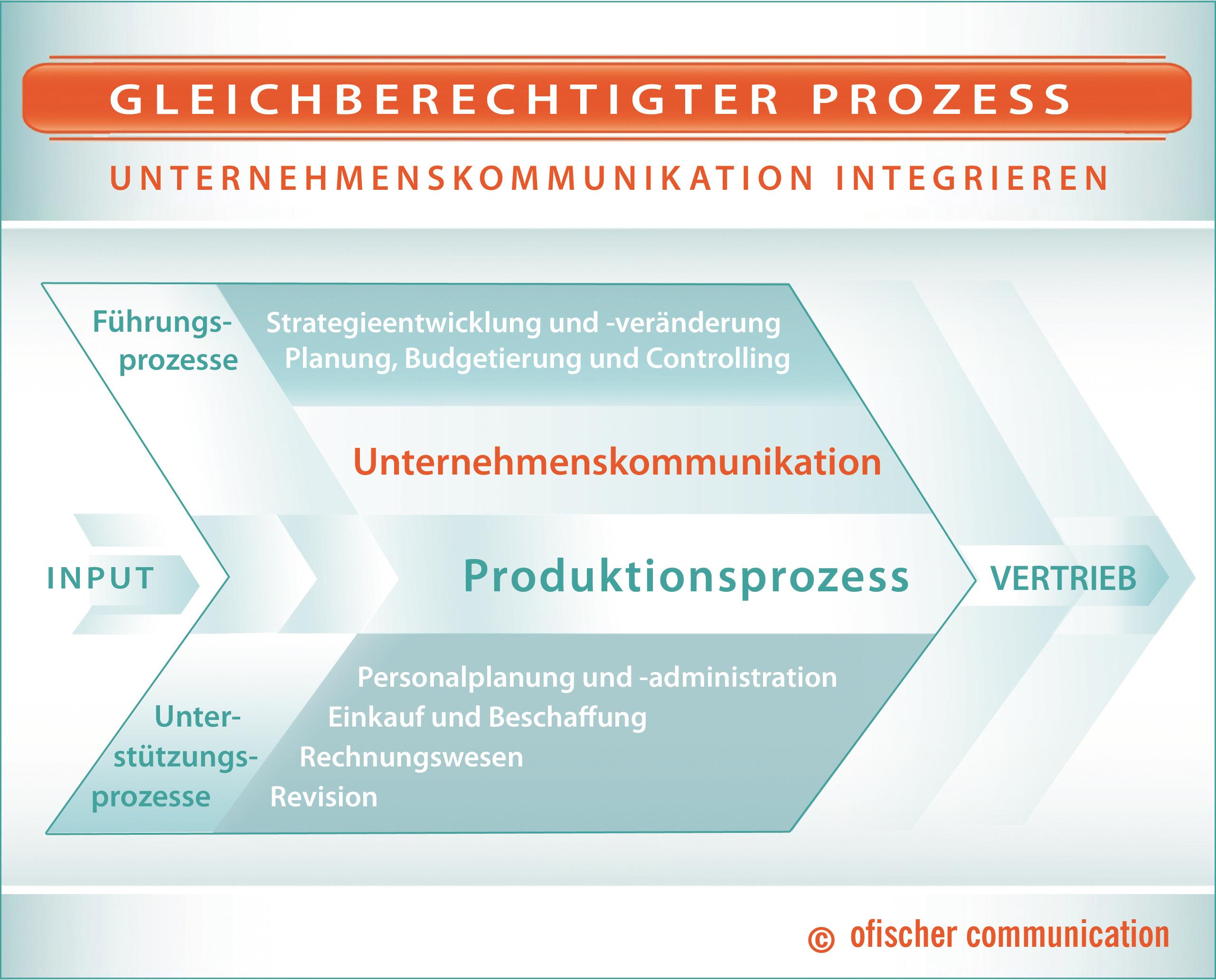 Mit Marketingplan, Marketingstrategie und Kommunikationskonzept für b2b-Zielgruppen einen erfolgreichen Marketingprozess einleiten.