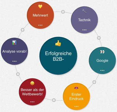 b2b-Internetagentur konzipiert: Mindmap zum Relaunch der Industriegüter-Website: mit Konzept zum nachhaltigen Erfolg!